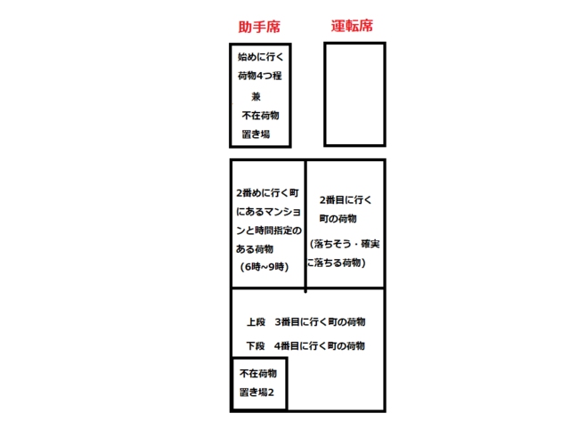 荷物の積み方2.png
